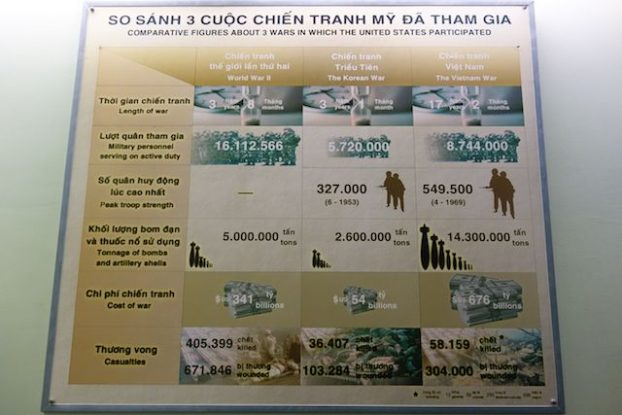 Panneau du musée de la guerre du vietam à Saigon- blog yoytourdumonde
